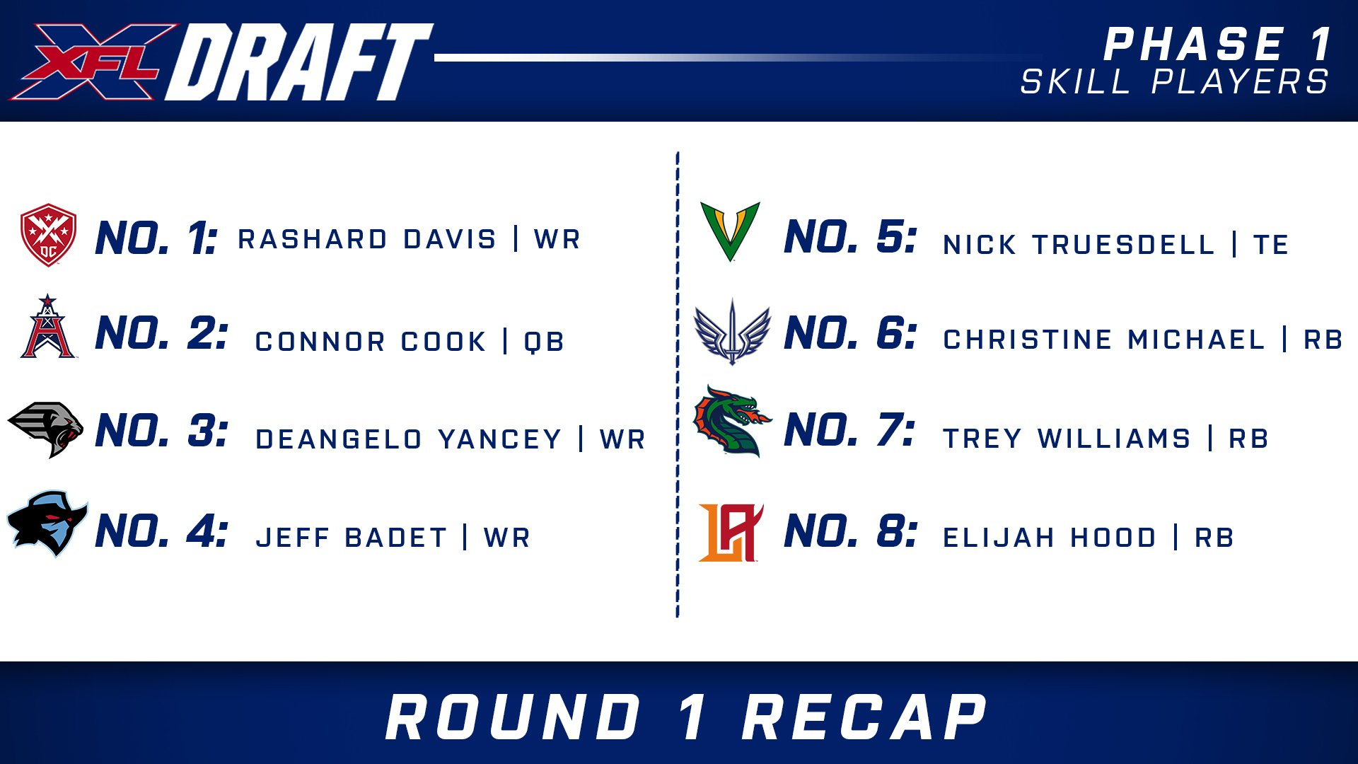 Full XFL Draft Results From All Five Phases